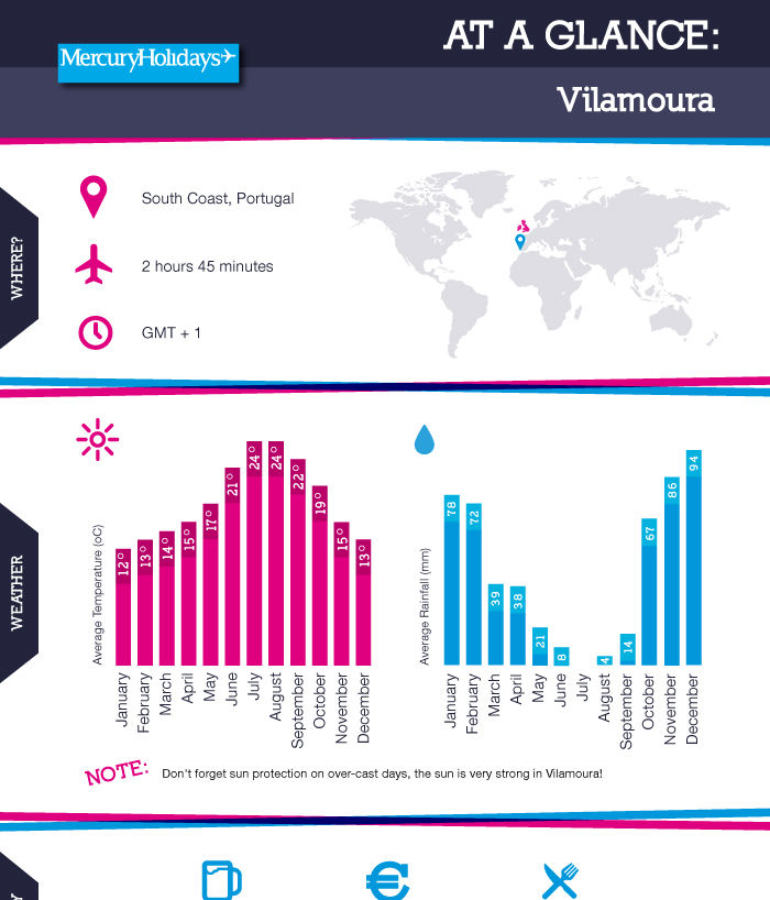 At a glance guide to Vilamoura